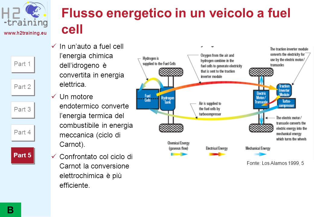 Flusso energetico in un veicolo a fuel cell