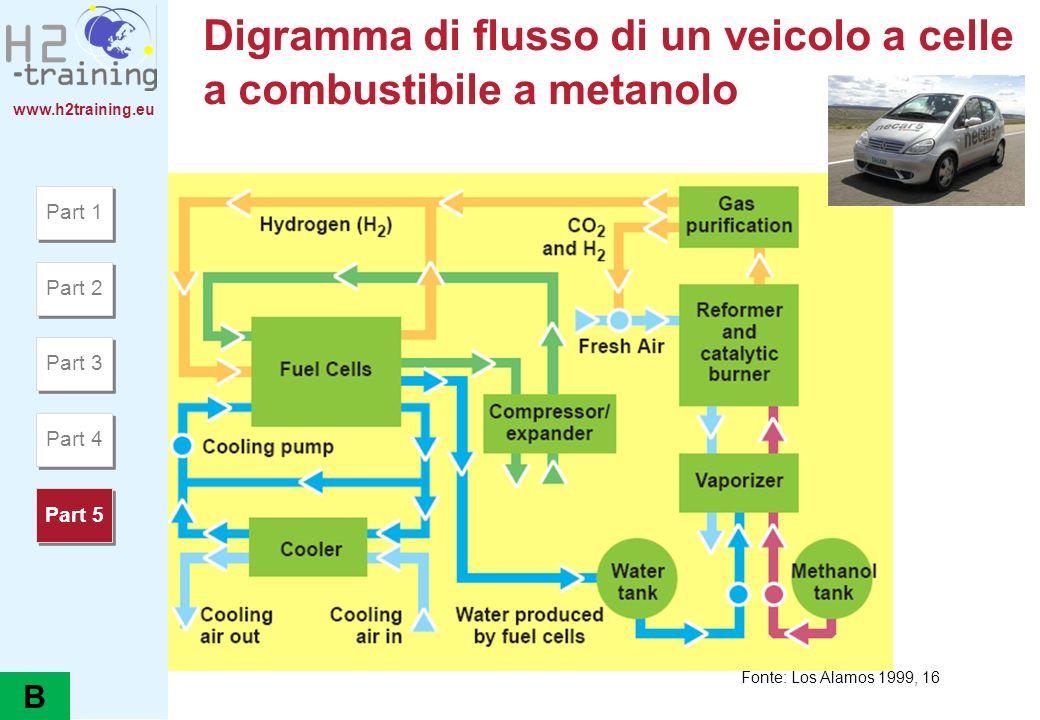 Digramma di flusso di un veicolo a celle a combustibile a metanolo
