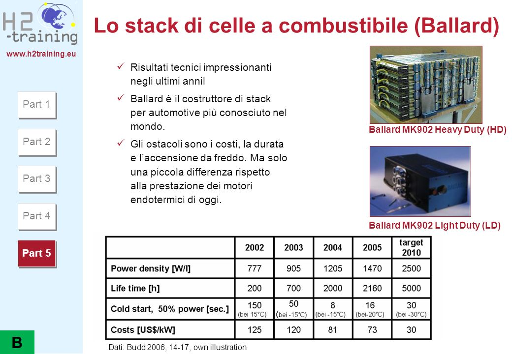 Lo stack di celle a combustibile (Ballard)