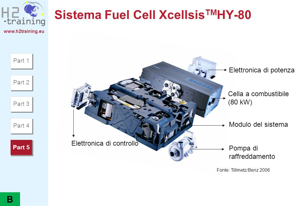 Sistema Fuel Cell XcellsisTMHY-80