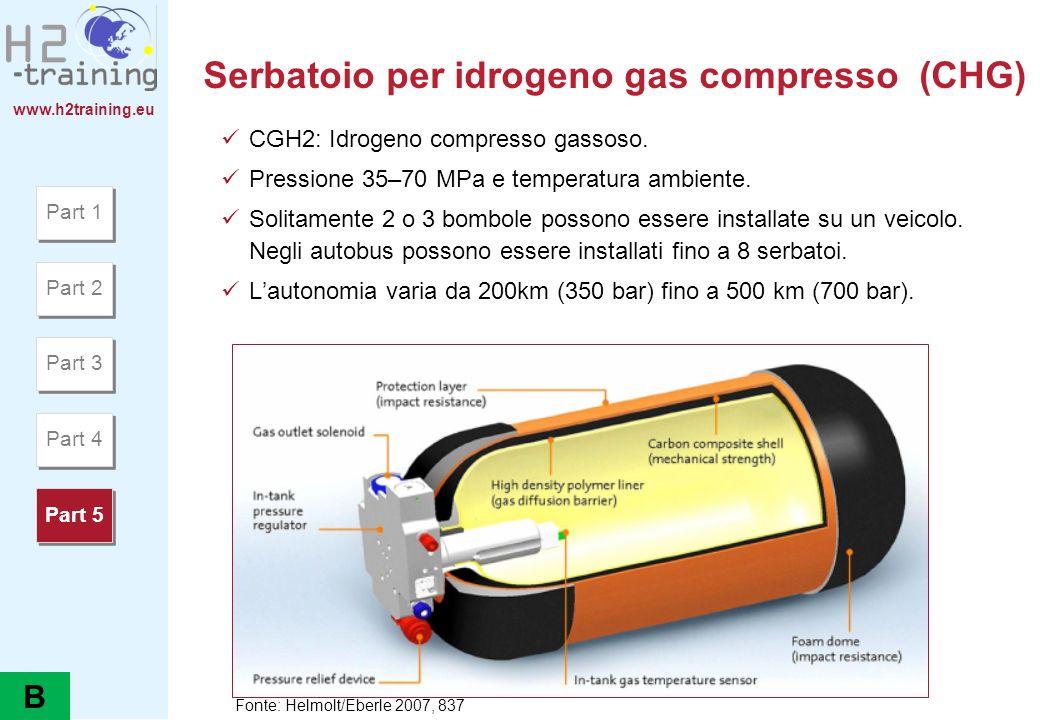 Serbatoio per idrogeno gas compresso (CHG)