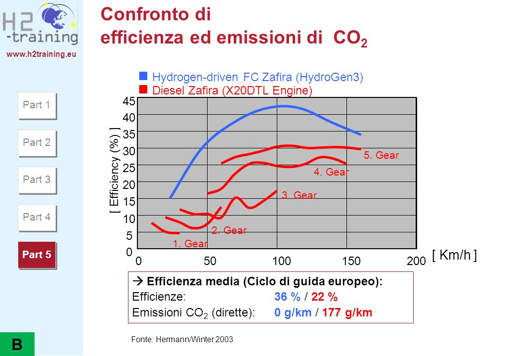 Confronto di efficienza ed emissioni di CO2