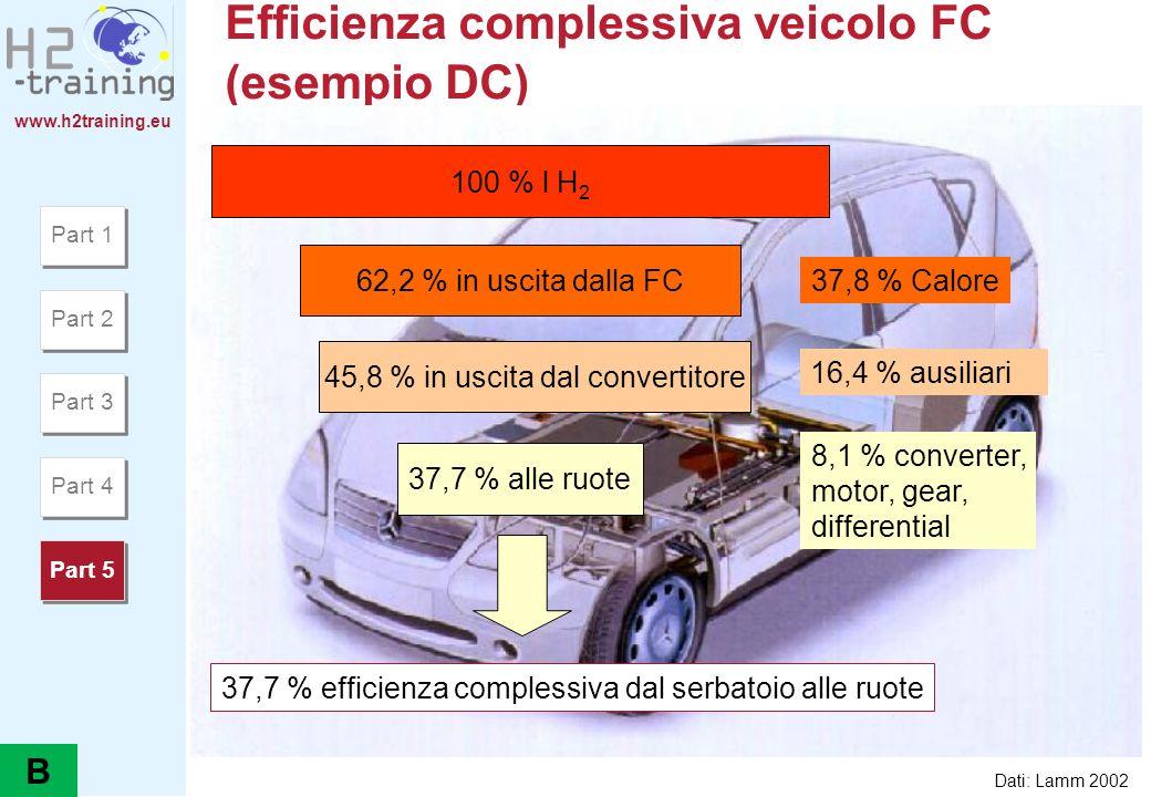 Efficienza complessiva veicolo FC (esempio DC)