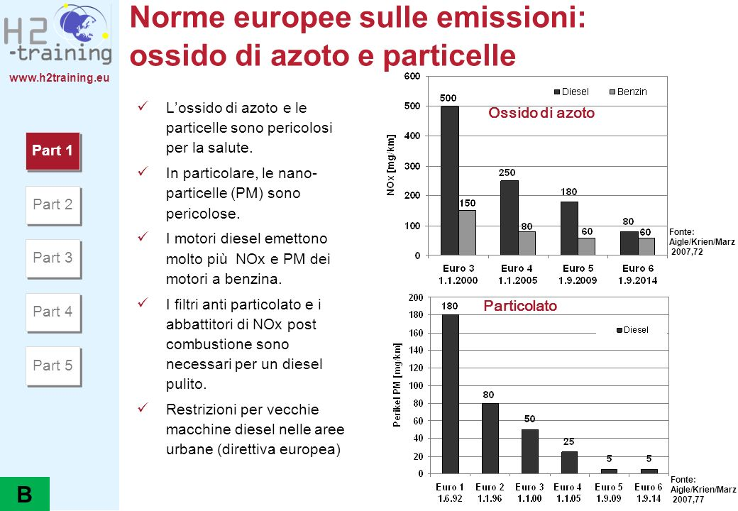 Norme europee sulle emissioni: ossido di azoto e particelle