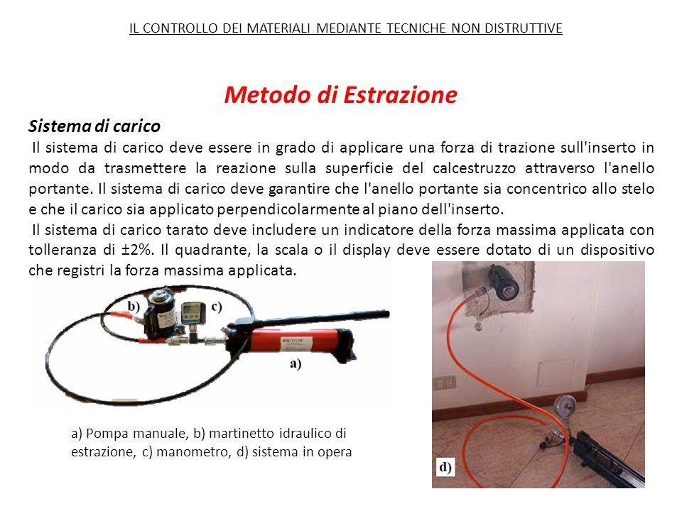 Metodo di Estrazione Sistema di carico