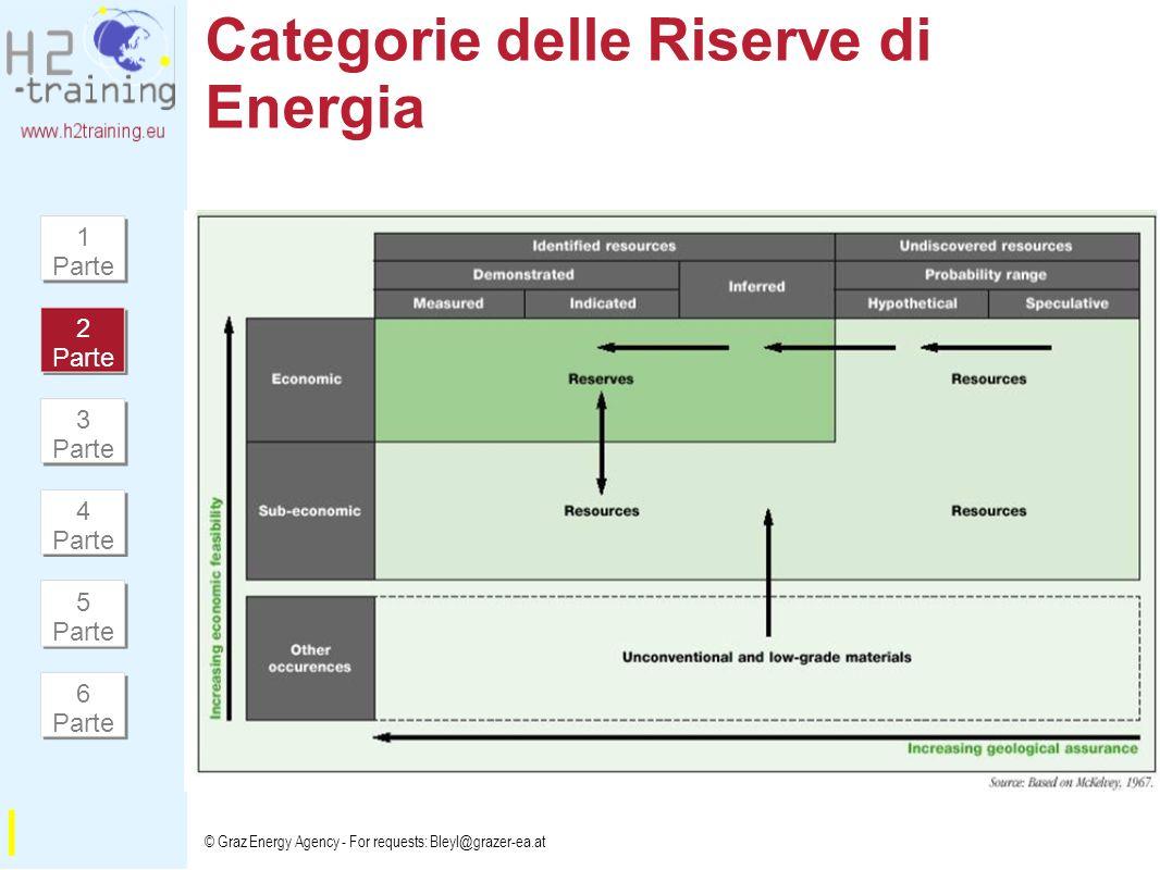Categorie delle Riserve di Energia