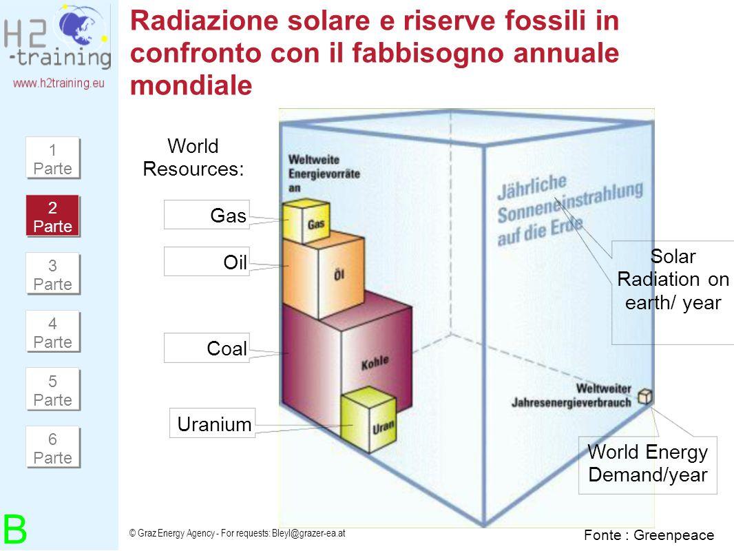 Radiazione solare e riserve fossili in confronto con il fabbisogno annuale mondiale