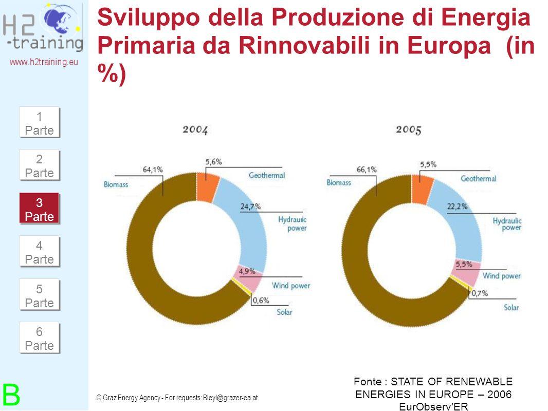 Fonte : STATE OF RENEWABLE ENERGIES IN EUROPE – 2006 EurObserv ER