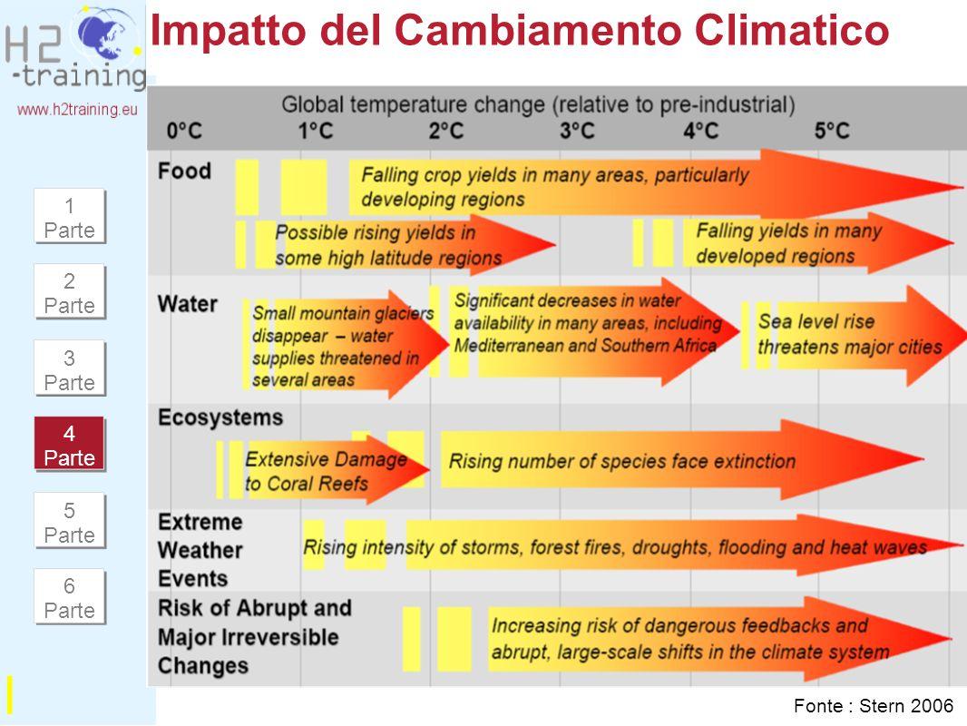 Impatto del Cambiamento Climatico