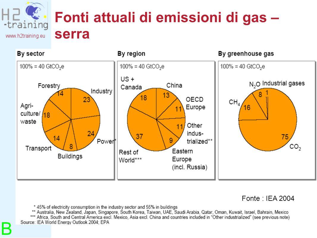 Fonti attuali di emissioni di gas – serra