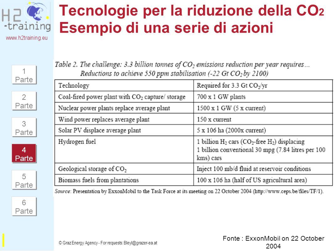 Tecnologie per la riduzione della CO2 Esempio di una serie di azioni