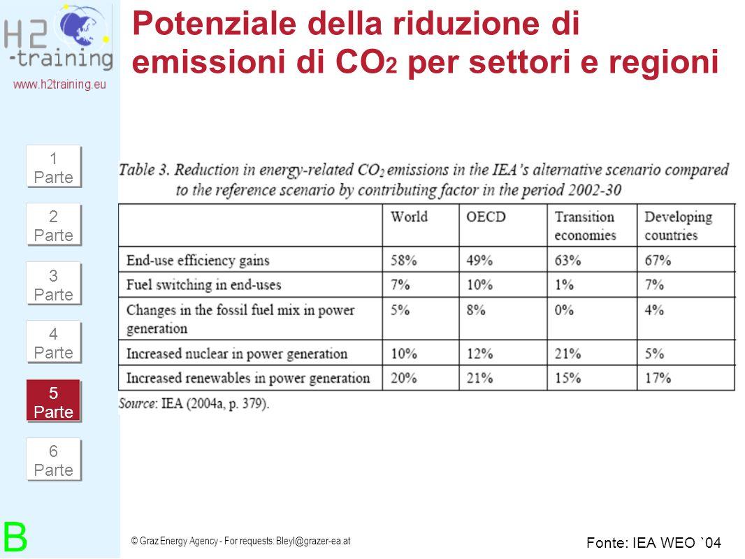 Potenziale della riduzione di emissioni di CO2 per settori e regioni