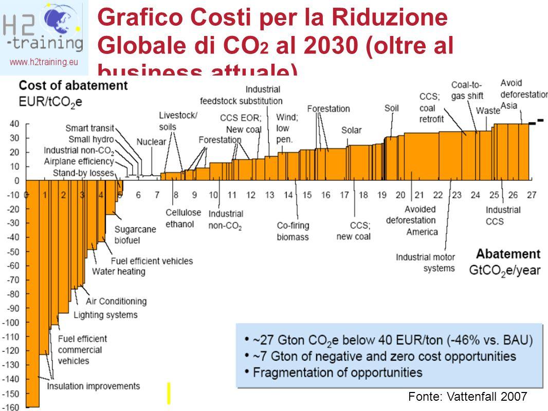 Grafico Costi per la Riduzione Globale di CO2 al 2030 (oltre al business attuale)