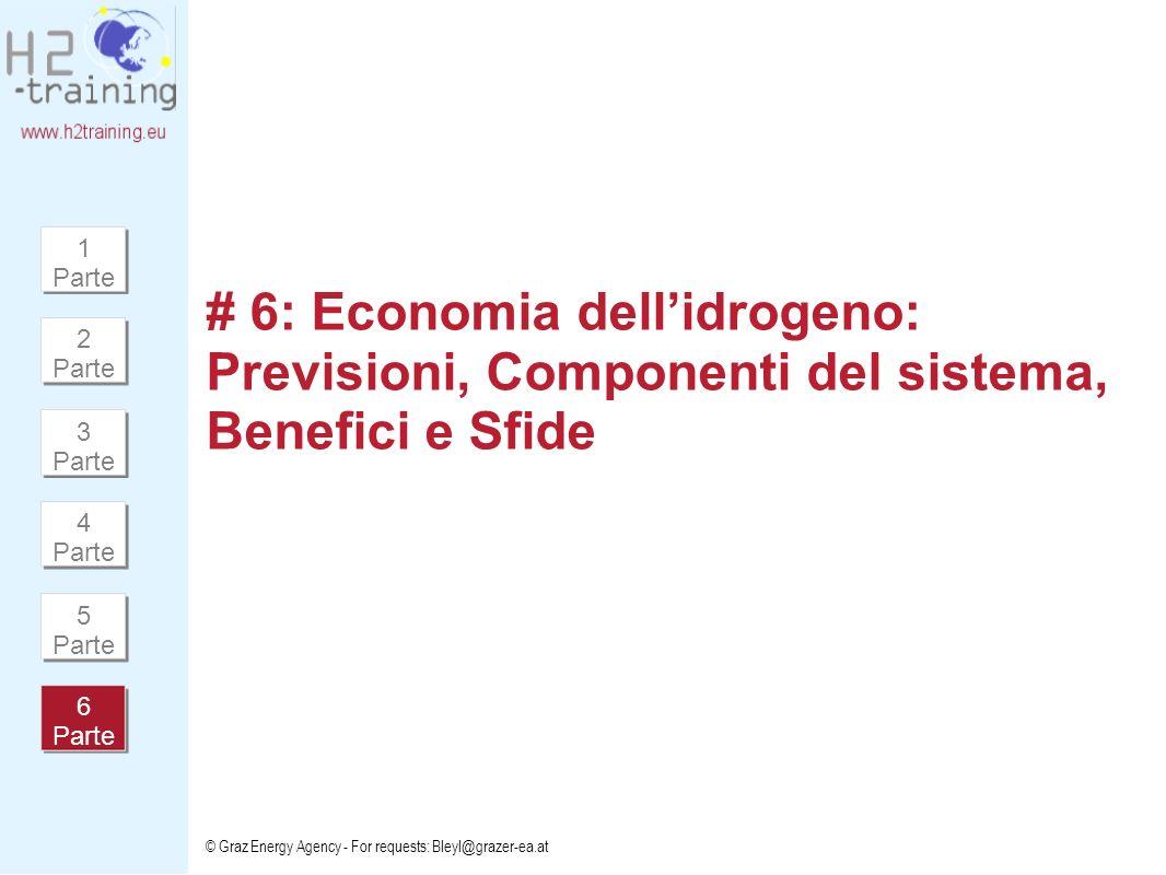 1 Parte # 6: Economia dell'idrogeno: Previsioni, Componenti del sistema, Benefici e Sfide. 2 Parte.