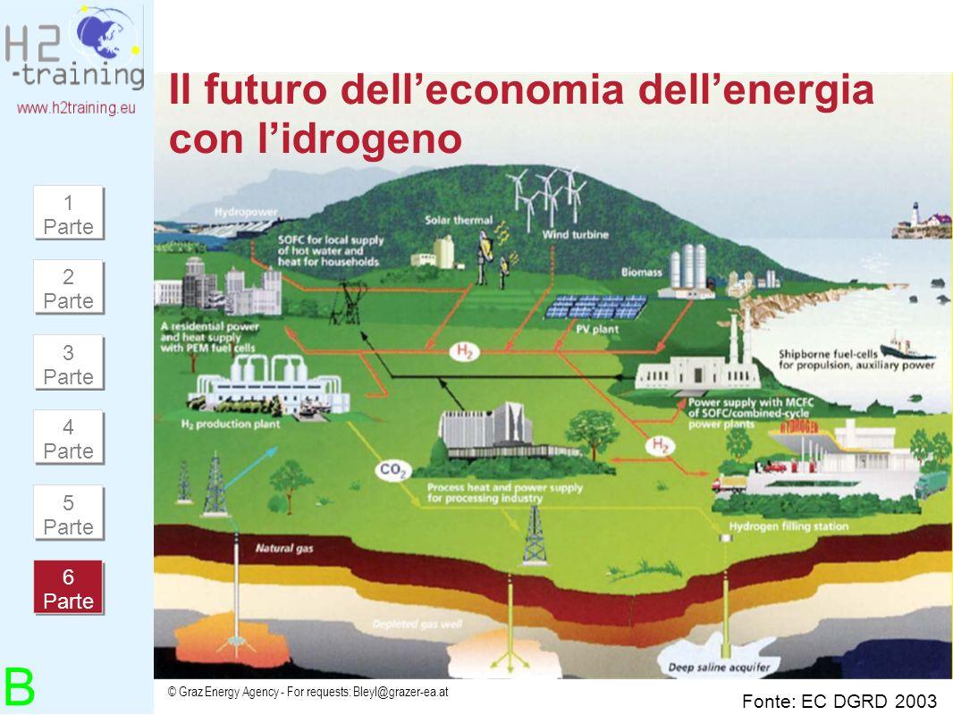 Il futuro dell'economia dell'energia con l'idrogeno