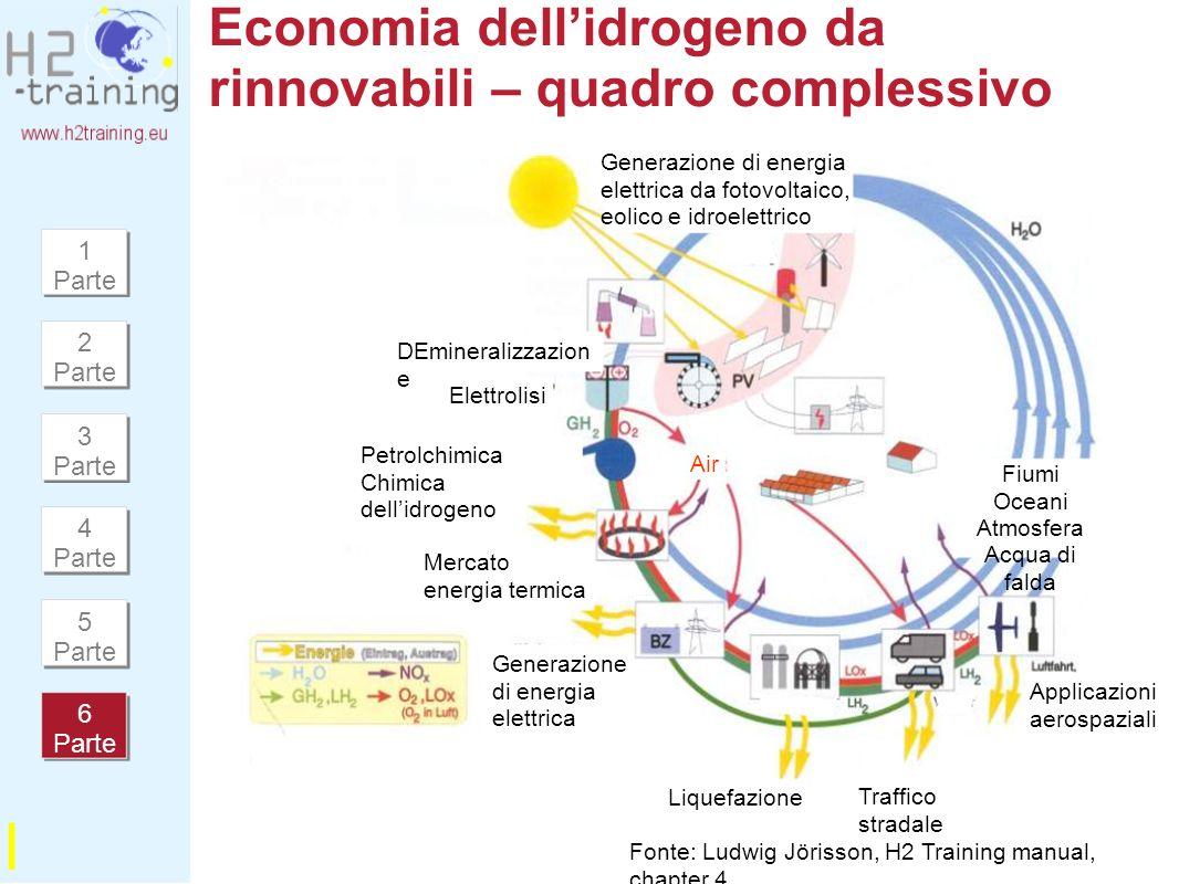Economia dell'idrogeno da rinnovabili – quadro complessivo