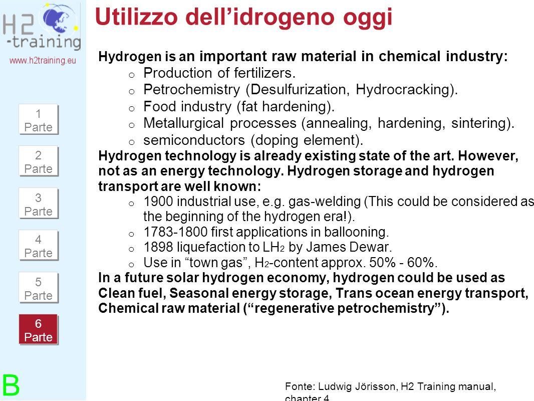 Utilizzo dell'idrogeno oggi