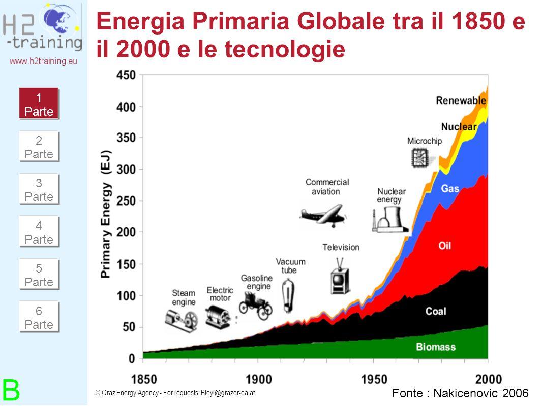 Energia Primaria Globale tra il 1850 e il 2000 e le tecnologie