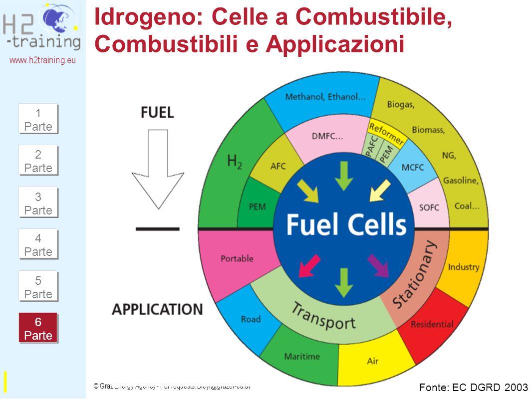 Idrogeno: Celle a Combustibile, Combustibili e Applicazioni