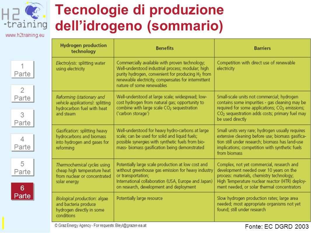 Tecnologie di produzione dell'idrogeno (sommario)