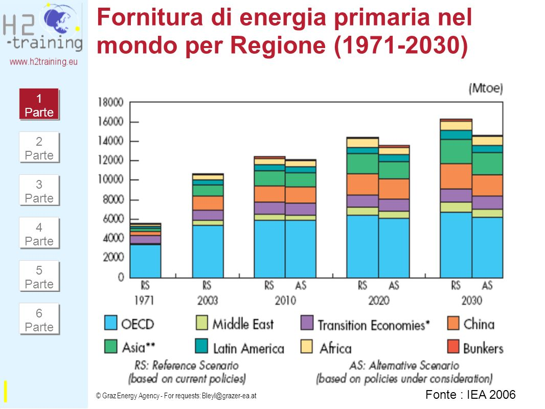 Fornitura di energia primaria nel mondo per Regione (1971-2030)