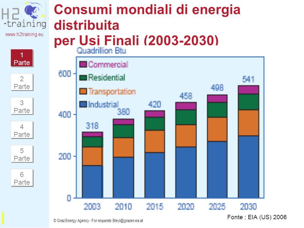 Consumi mondiali di energia distribuita per Usi Finali (2003-2030)