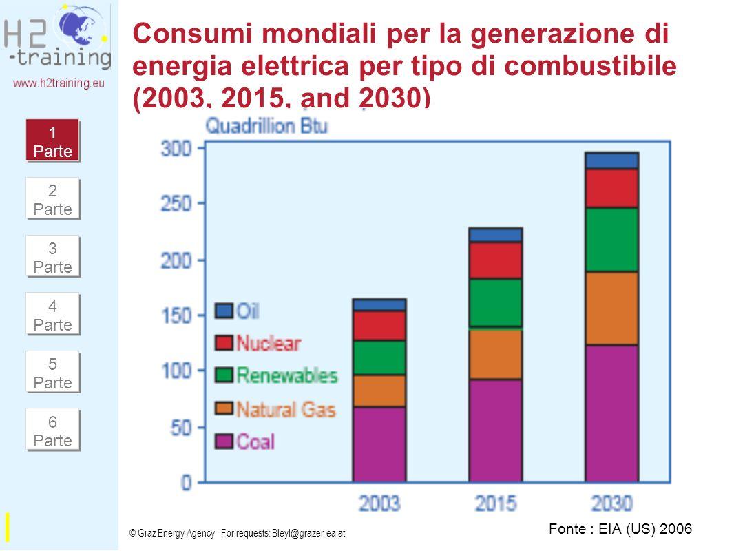 Consumi mondiali per la generazione di energia elettrica per tipo di combustibile (2003, 2015, and 2030)