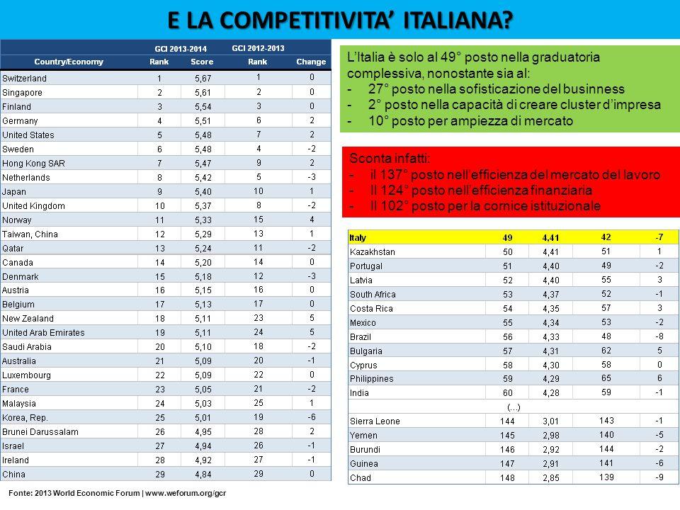 E LA COMPETITIVITA' ITALIANA
