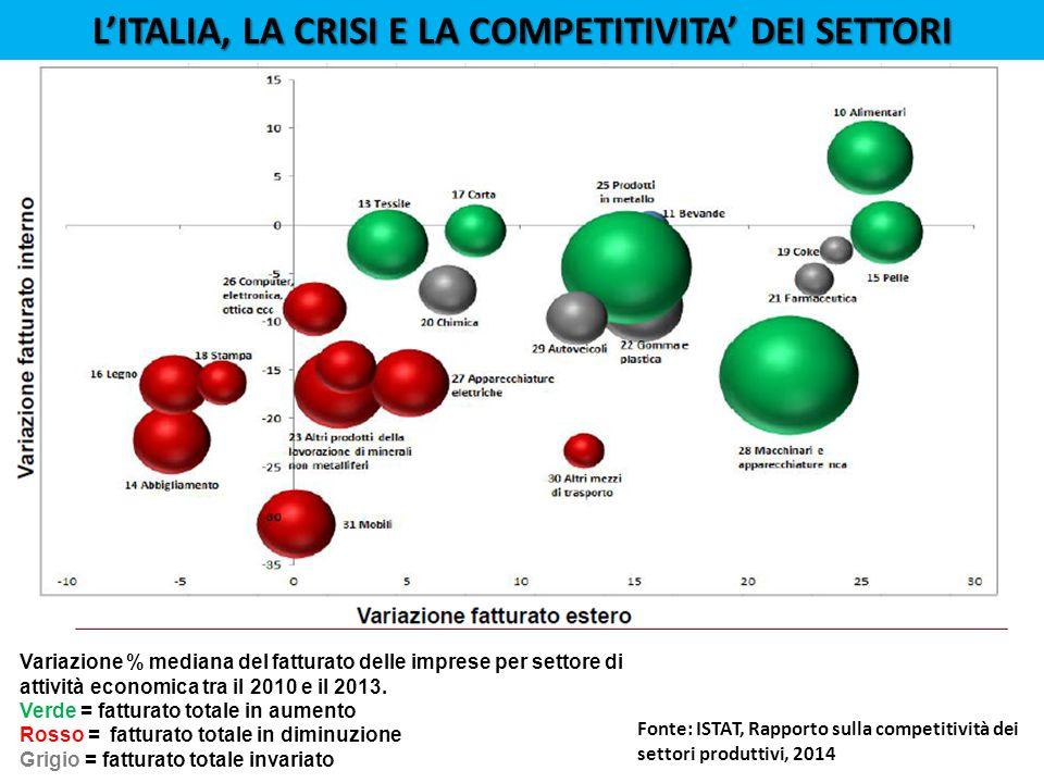 L'ITALIA, La crisi e la competitivita' dei settori