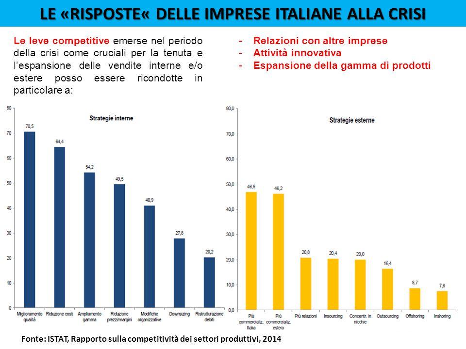 Le «risposte« delle imprese ITALIANE alla crisi