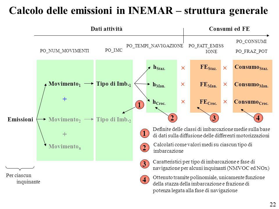 Calcolo delle emissioni in INEMAR – struttura generale