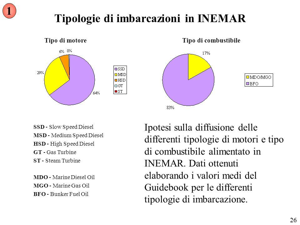 Tipologie di imbarcazioni in INEMAR
