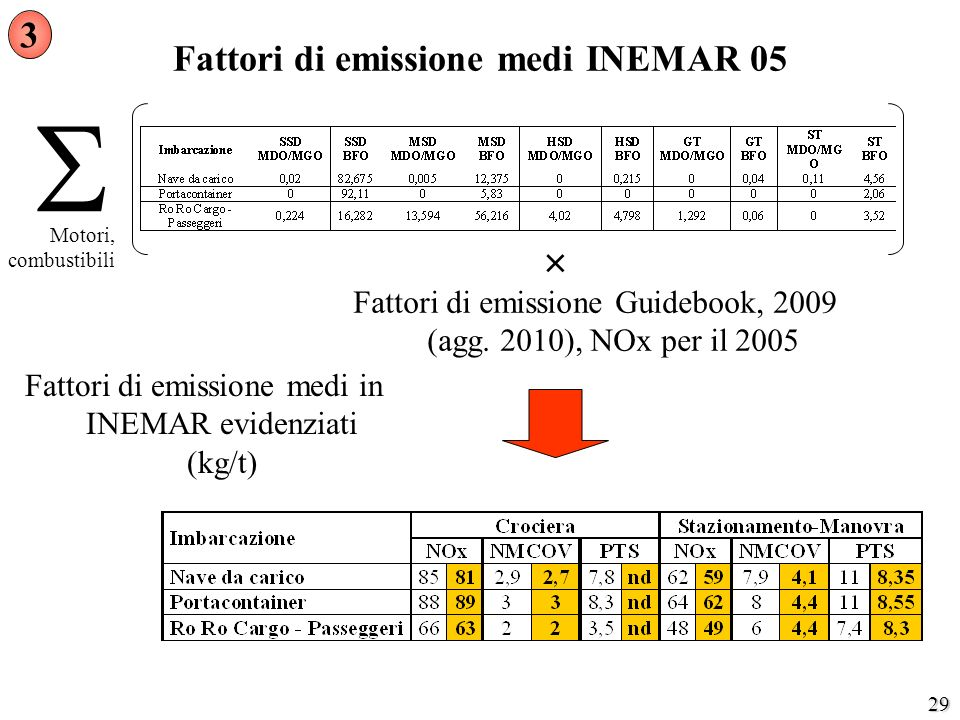 Fattori di emissione medi INEMAR 05
