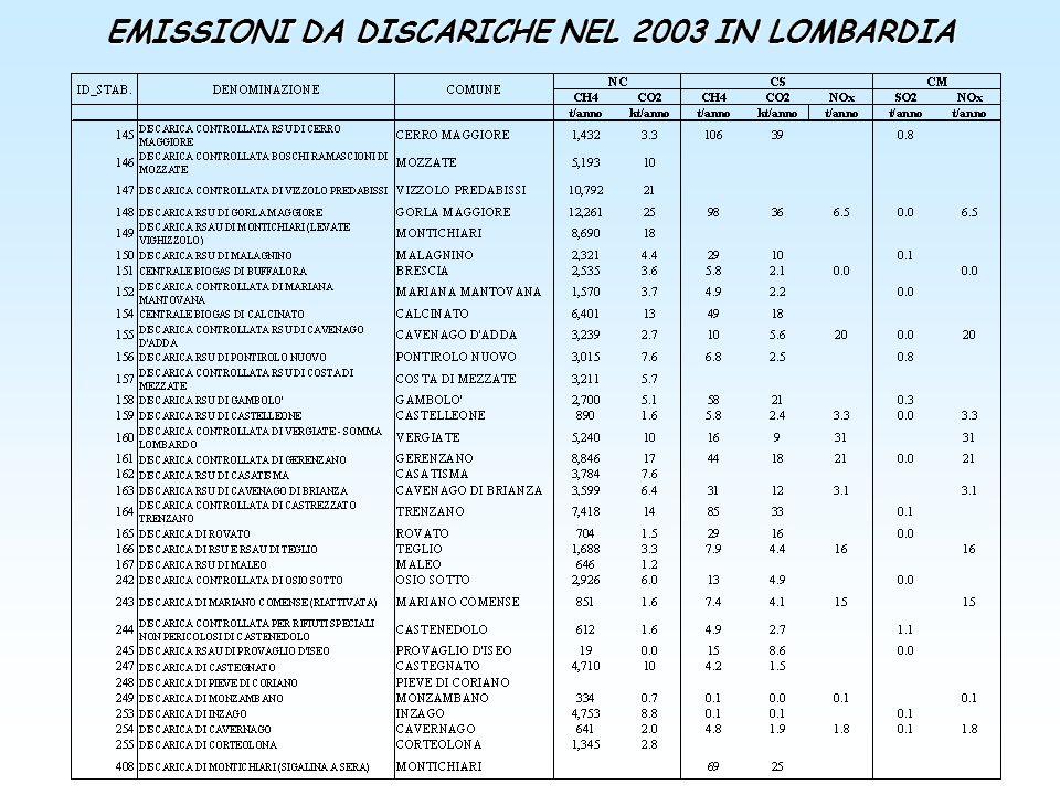 EMISSIONI DA DISCARICHE NEL 2003 IN LOMBARDIA