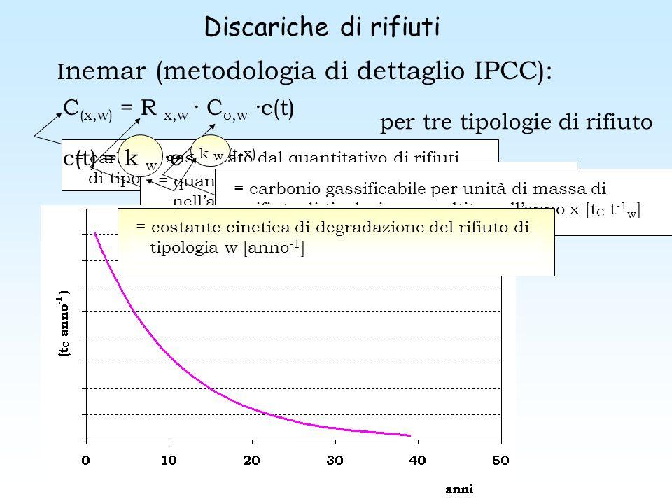 Discariche di rifiuti Inemar (metodologia di dettaglio IPCC):