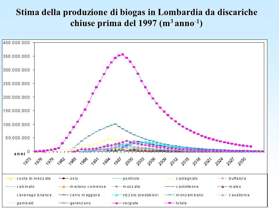 Stima della produzione di biogas in Lombardia da discariche chiuse prima del 1997 (m3 anno-1)