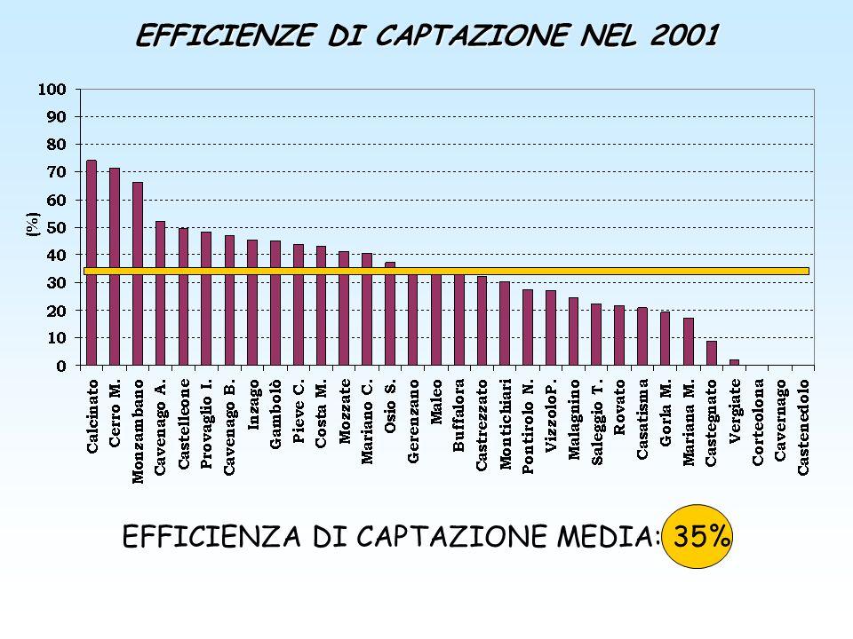 EFFICIENZE DI CAPTAZIONE NEL 2001