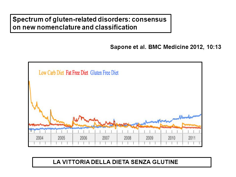 Spectrum of gluten-related disorders: consensus on new nomenclature and classification
