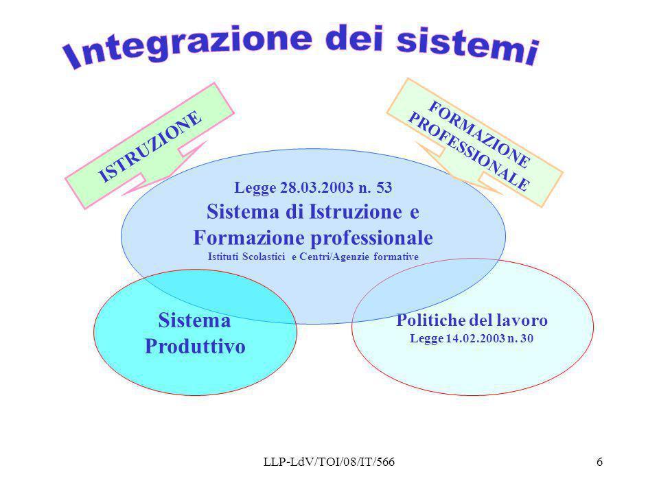 Integrazione dei sistemi