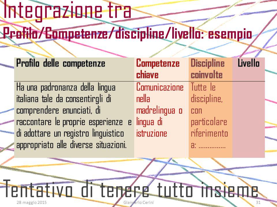 Integrazione tra Profilo/Competenze/discipline/livello: esempio