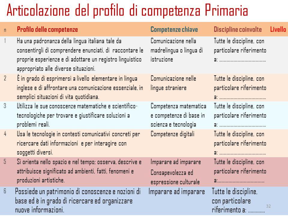 Articolazione del profilo di competenza Primaria