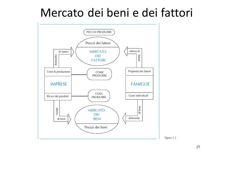 Mercato dei beni e dei fattori