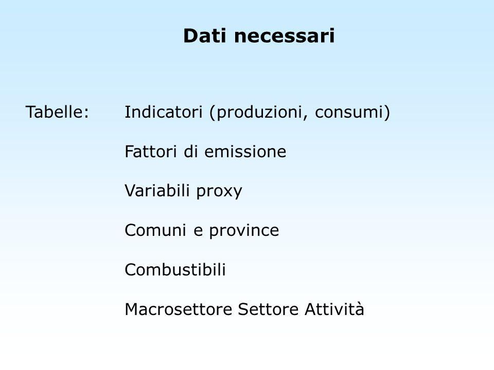 Dati necessari Tabelle: Indicatori (produzioni, consumi)