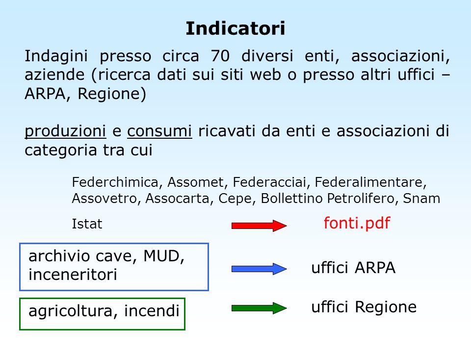 Indicatori Indagini presso circa 70 diversi enti, associazioni, aziende (ricerca dati sui siti web o presso altri uffici – ARPA, Regione)