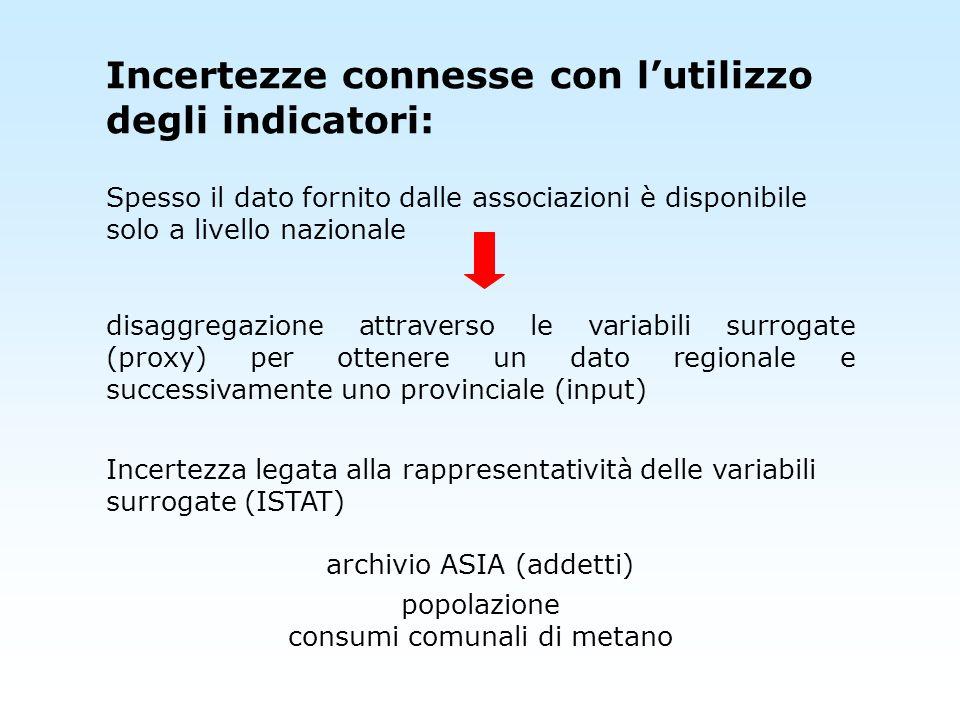 Incertezze connesse con l'utilizzo degli indicatori: