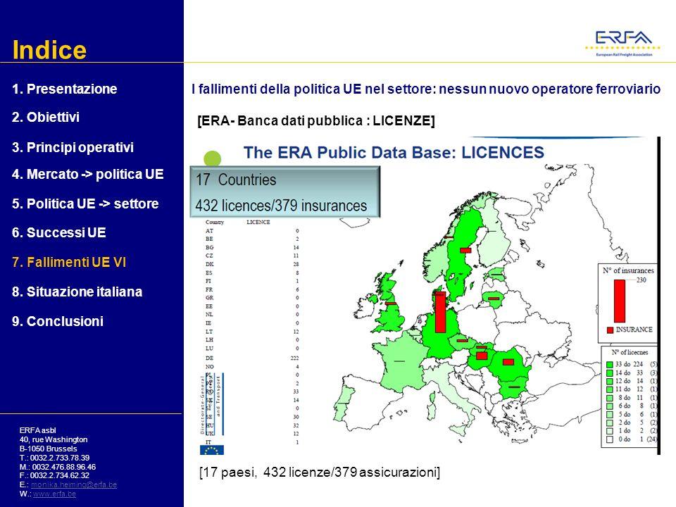 Indice 1. Presentazione. I fallimenti della politica UE nel settore: nessun nuovo operatore ferroviario.