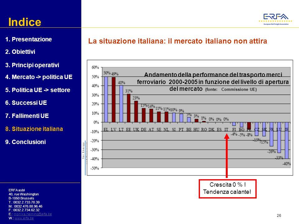 Indice La situazione italiana: il mercato italiano non attira