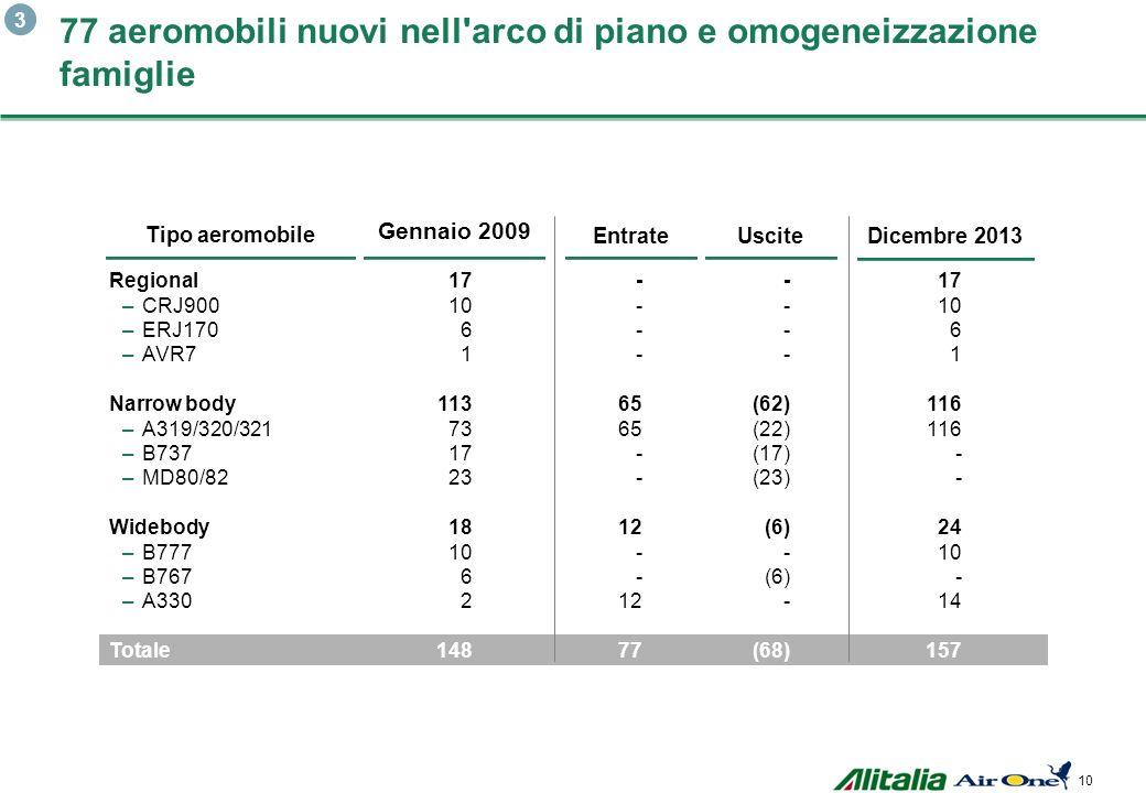 77 aeromobili nuovi nell arco di piano e omogeneizzazione famiglie