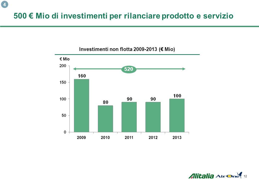 500 € Mio di investimenti per rilanciare prodotto e servizio