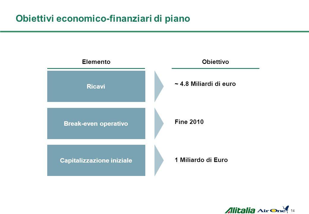 Obiettivi economico-finanziari di piano